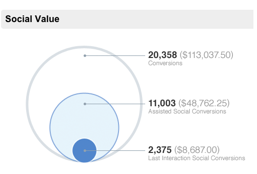 Google Analytics - Social Value overview report