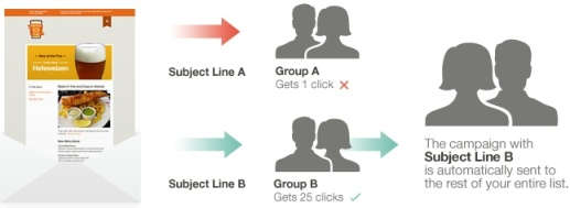 Email Marketing - AB Slpit Testing