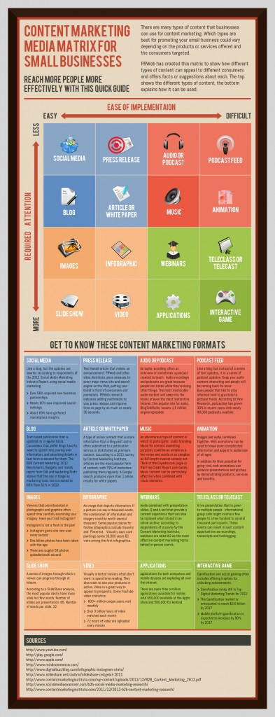 PRweb Infographic Content Marketing for Small Businesses